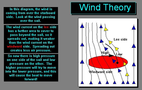 Wind Theory and Handling Digital Sailing Lessons for iPad, iPhone, IOS