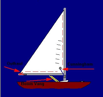 Sail Tension and Care Digital Sailing Lesson for iPad, iPhone, IOS