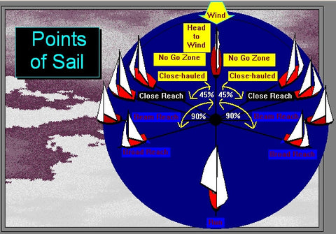 The Points of Sail iPad, iPhone, IOS