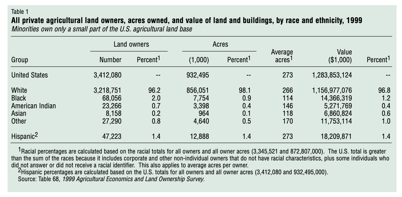 Agricultural Land Ownership by Race/Ethnicity