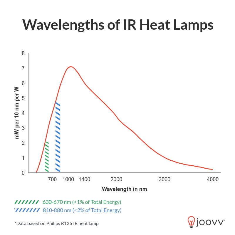 Wavelengths of Light from Infrared Heat Lamp