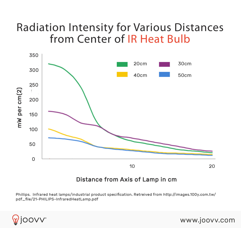 Intensity of IR Heat Lamps at Different Distances