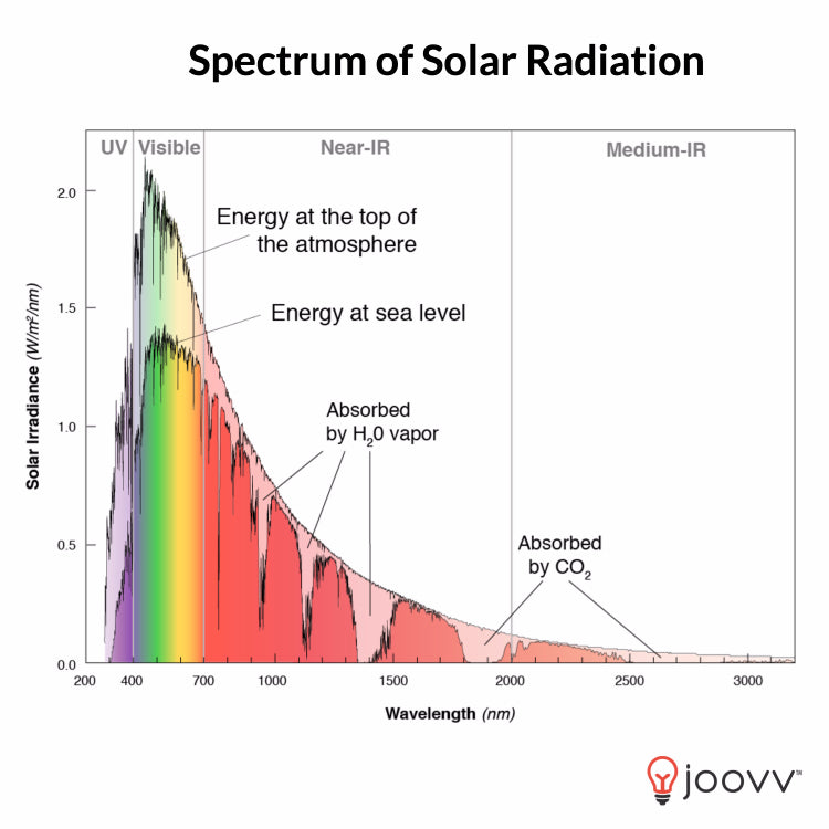 Wavelengths and Irradiance of Natural Sunlight