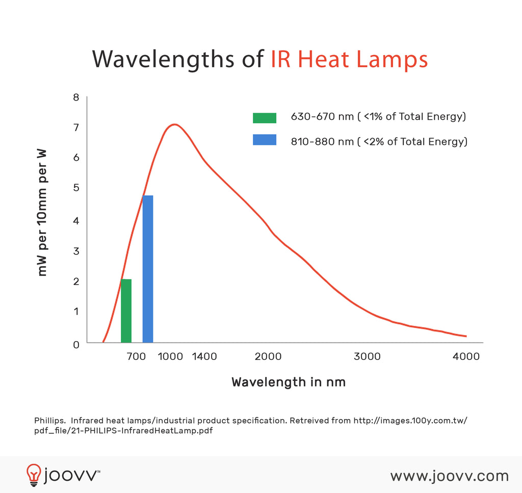 Wavelengths of IR Heat Lamps