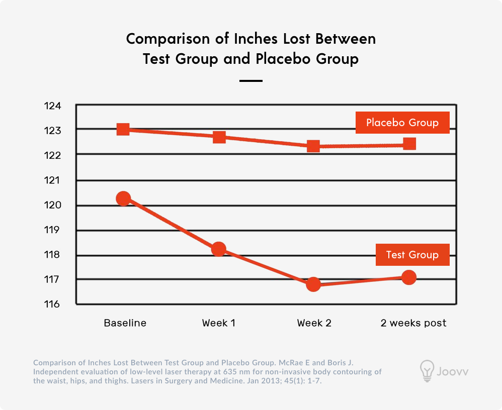 Weight And Fat Loss With Red Light Therapy