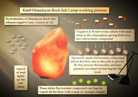 Negative Ions From Salt Lamps as a Blessing For Body