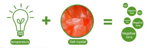 The Negative Ions Emissions By Salt Lamp