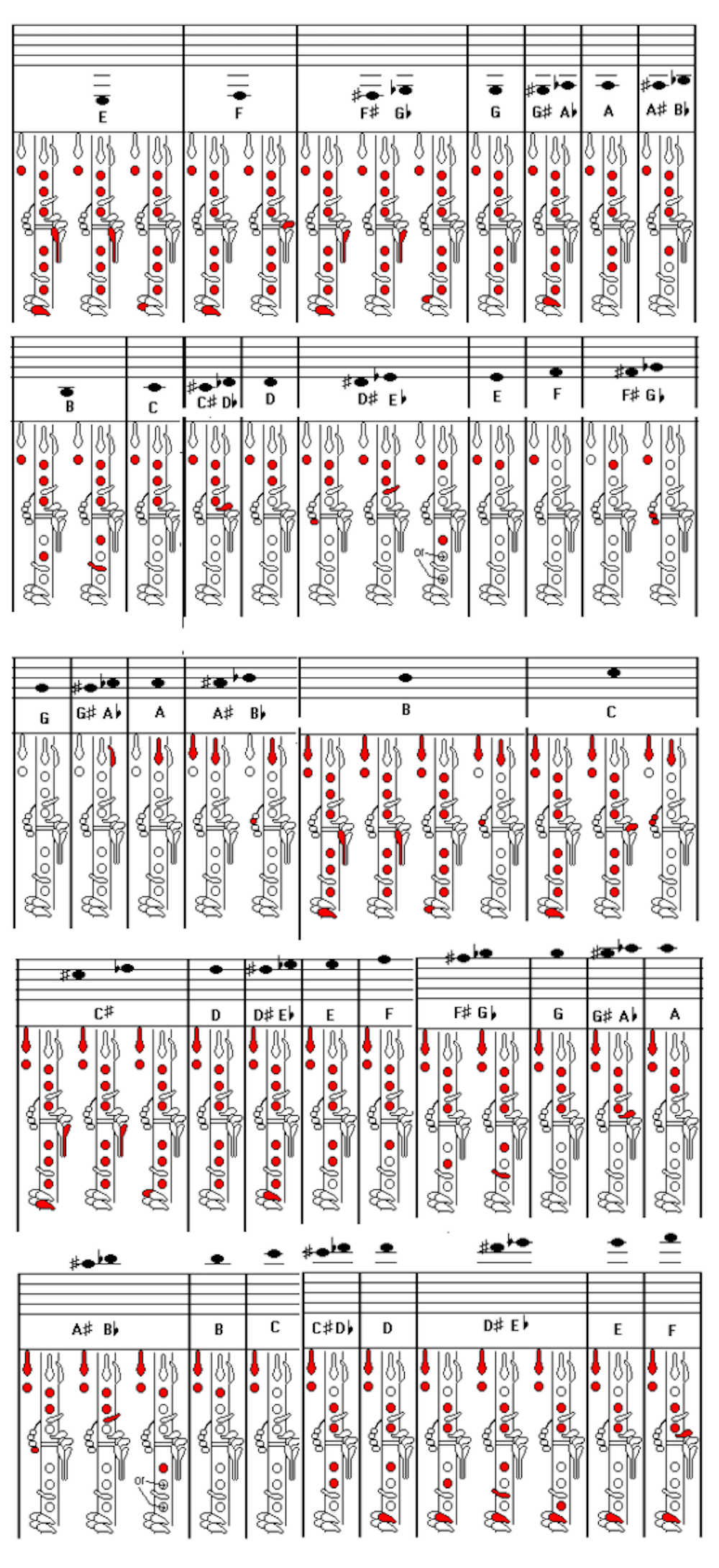 Clarinet Fingering Chart – Music For Little Learners