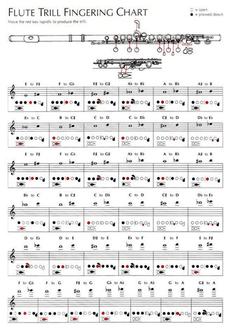 Flute Trill Fingering Chart – Music For Little Learners