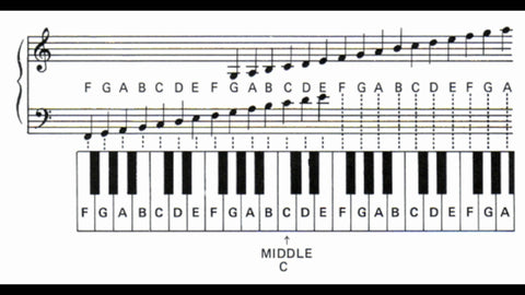 5 Ways To Learn Piano Keys