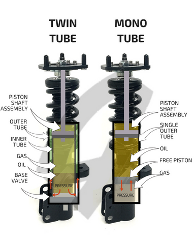 Twin-Tube vs. Mono-Tube Coilovers