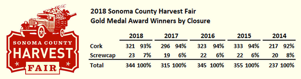 Wine judges prefer cork closures at the Sonoma County