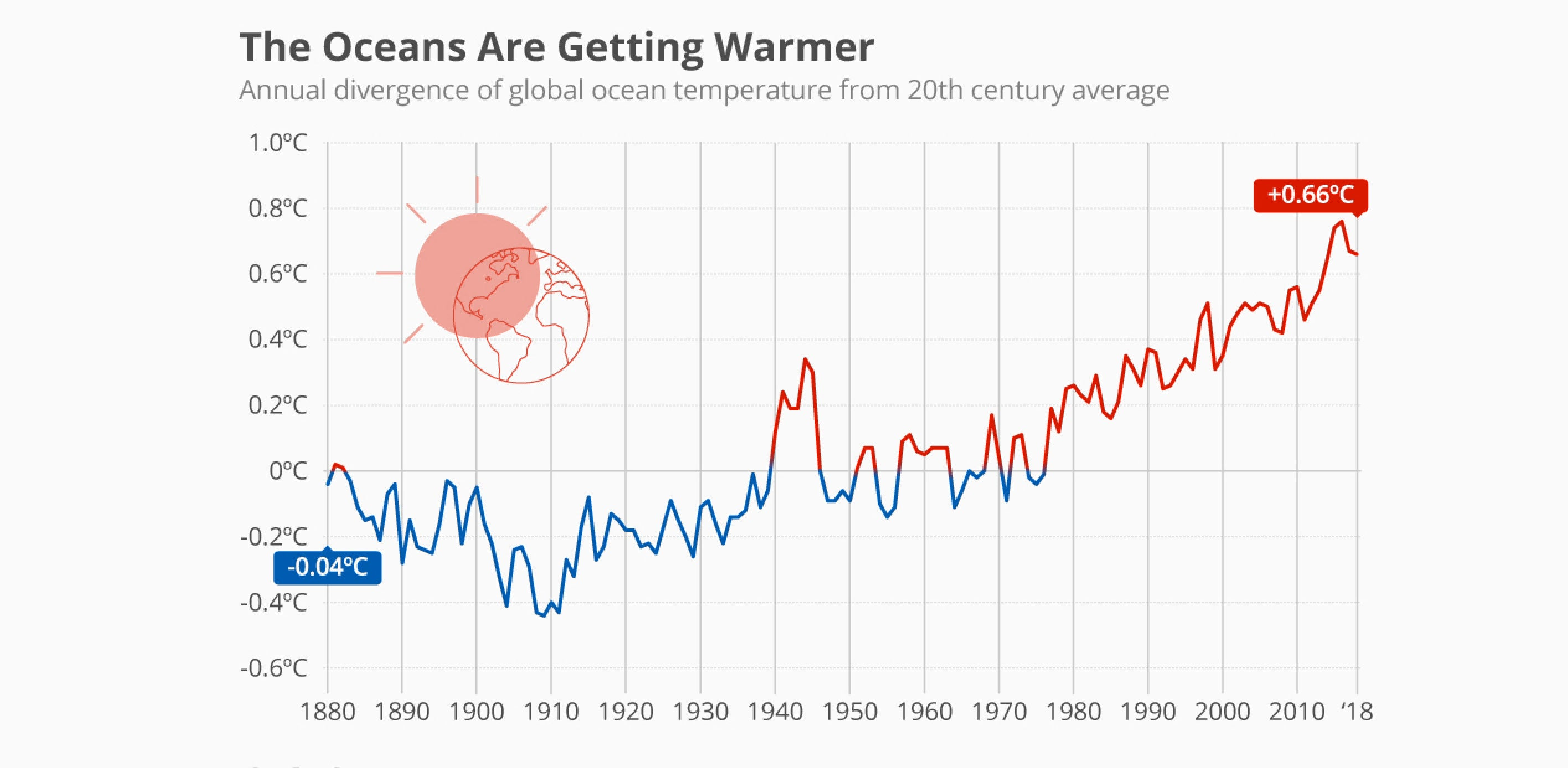Oceans heating up infographic graph statistics
