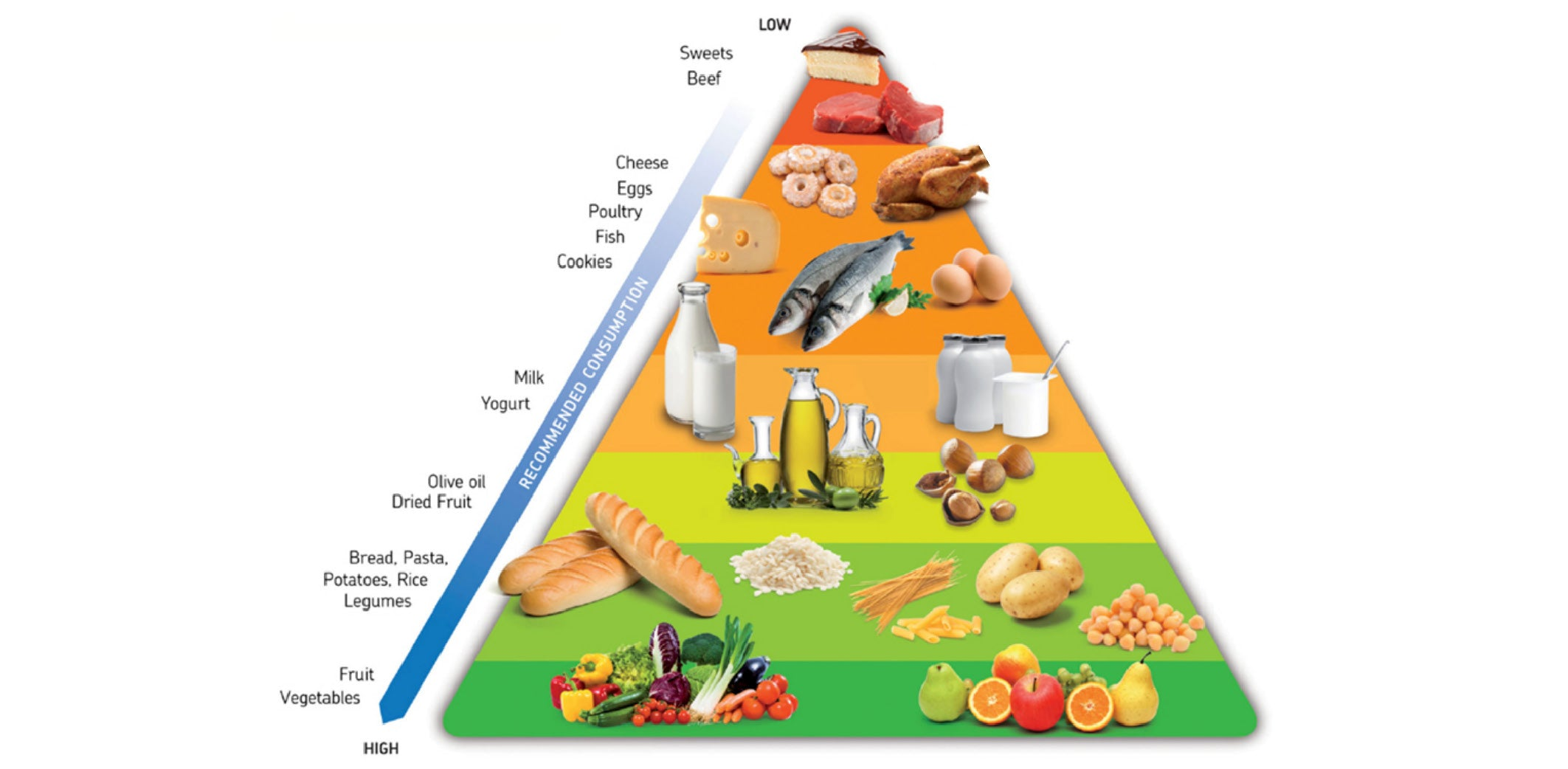 A Sustainable Diet Pyramid