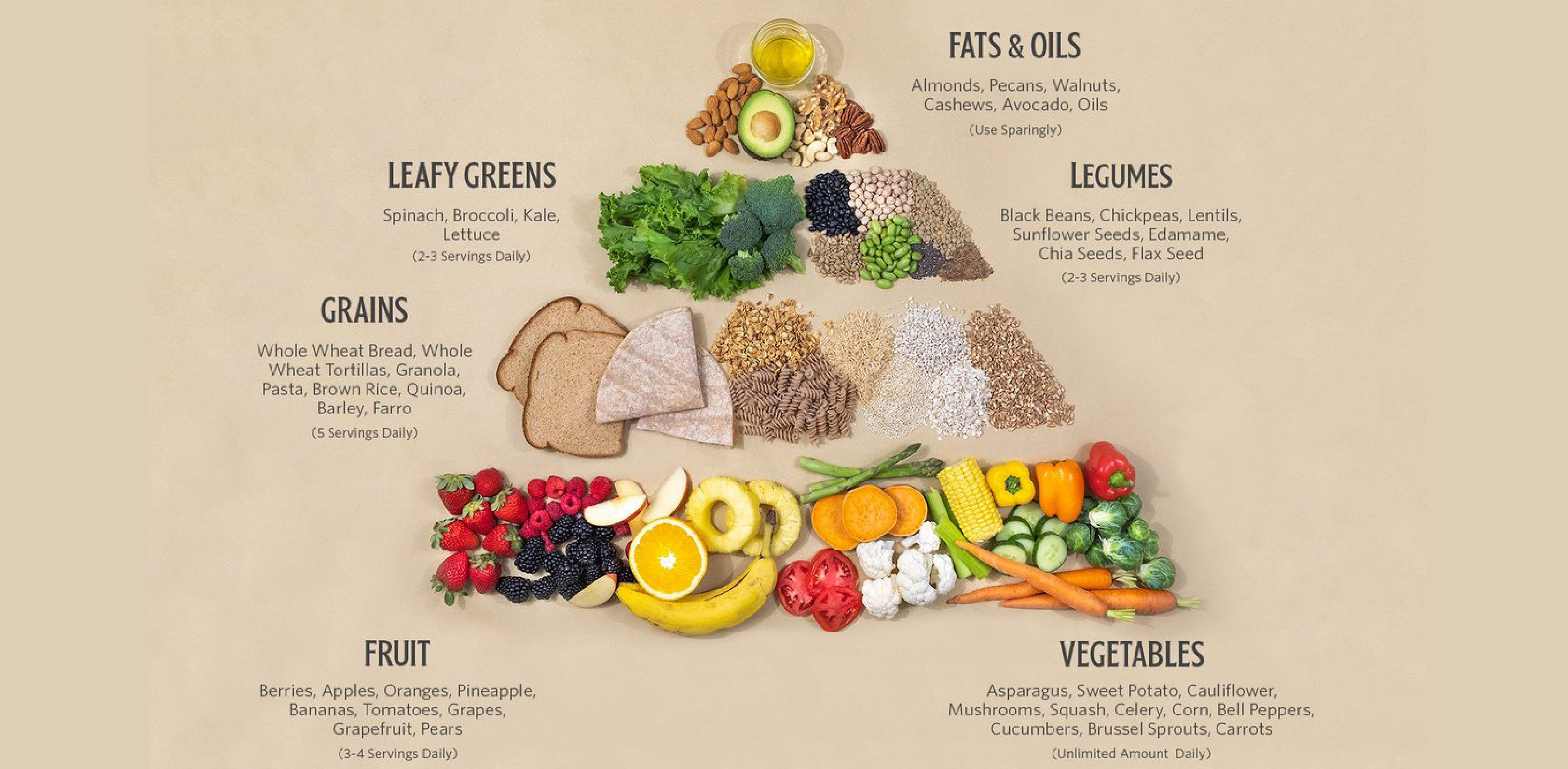 The vegan nutritionist - vegan diet pyramid