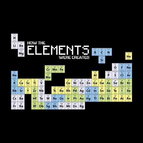 How The Elements Were Made Tetris