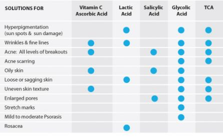Skin and suitable product chart