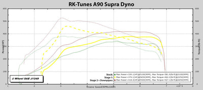 Performance tune for A90 Supra Toyota