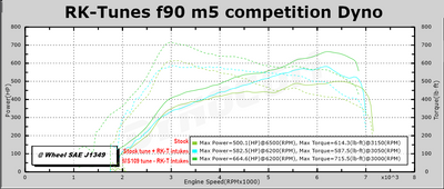 Performance tune for F92 M8 (2019+)