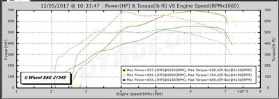 Performance tune for F10 M5 (2011+)