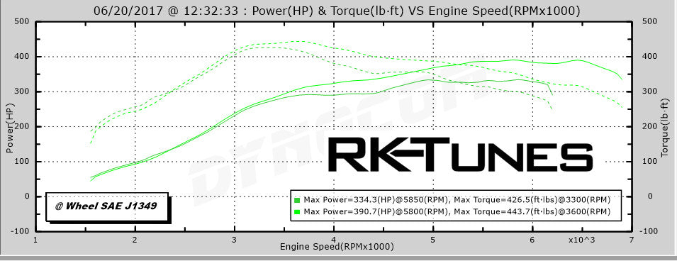 Performance tune for F87 M2 (2016+)