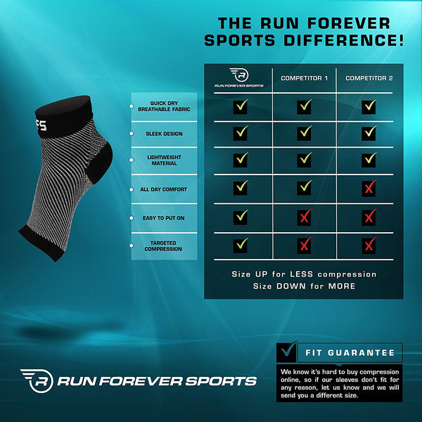 Alleviate plantar fasciitis pain with Run Forever Sports Foot Compression Sleeves!