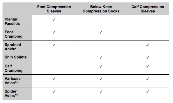 Pain Relief Chart for Compression Socks and Sleeves