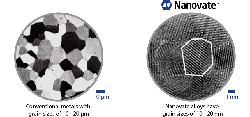 Nanovate grain size of 10-20 nm