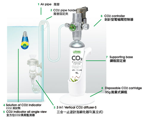 CO2 System - Fresh N Marine