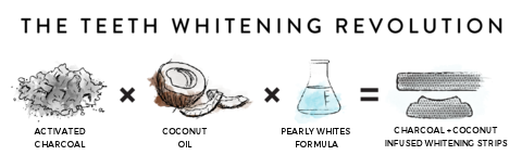 Pearly Whites infographic: charcoal and coconut infused whitening strips