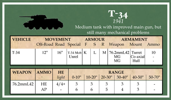 BATTLEGROUP RUSSIAN VEHICLE DATA CARDS