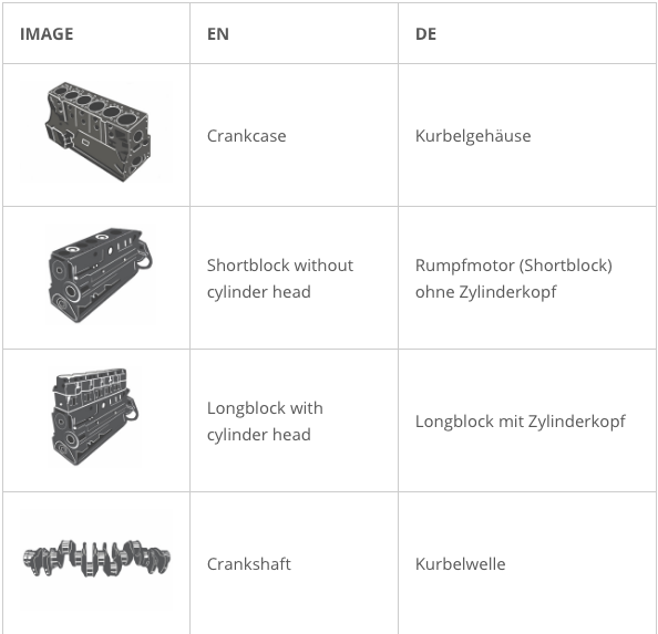 English - German Glossary of Engine Parts (Vocabulary)