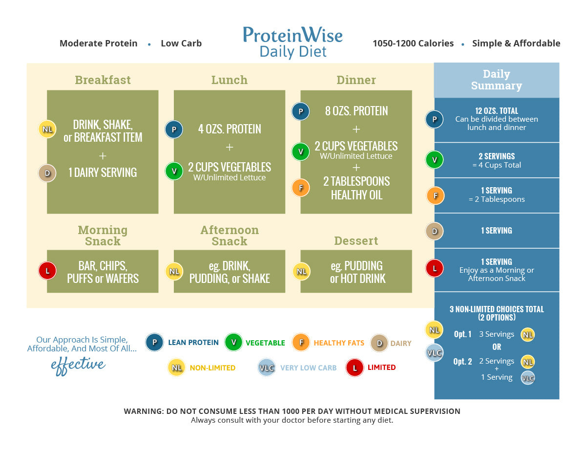 Proteinwise Weight Loss Plan Proteinwise