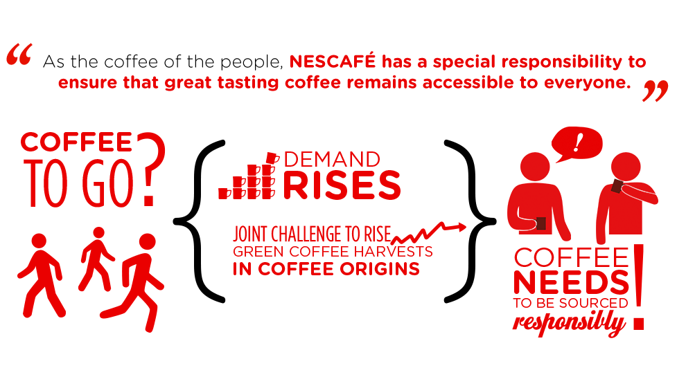 As the coffee of the people, NESCAFÉ has a special responsibility to ensure that great tasting coffee remains accessible to everyone.