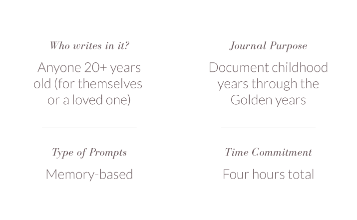 Autobiography Promptly Journals