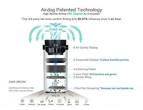Airdog X5 14.6nm Level Beyond HEPA 5 Stage Smart Ionic Air Scrubbing with Washable Filters Air Purifier New