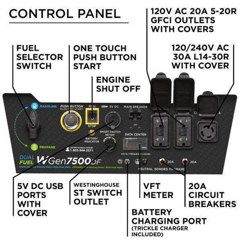 Westinghouse WGen7500DF 7500W/9500W Dual Fuel Remote Start Generator New
