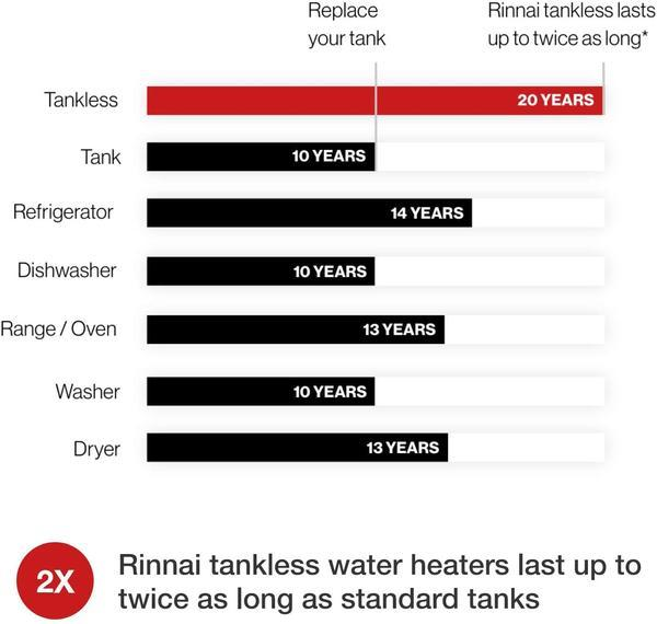 Rinnai RUR199iN 11 GPM Indoor Whole Home Concentric Natural Gas Tankless Water Heater New