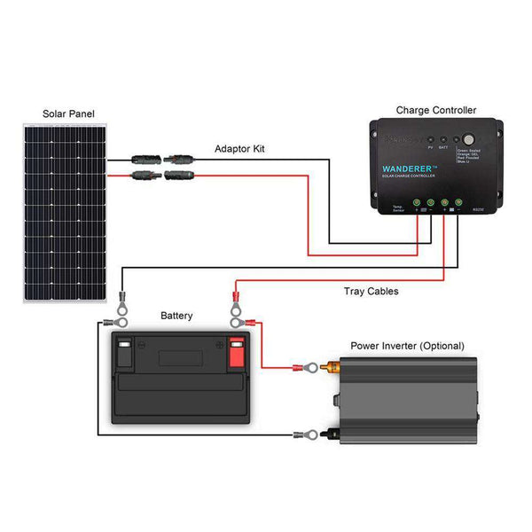 Renogy RNG-KIT-STARTER100D-WND30 100 Watts 12 Volts Monocrystalline Off Grid Solar Starter Kit New