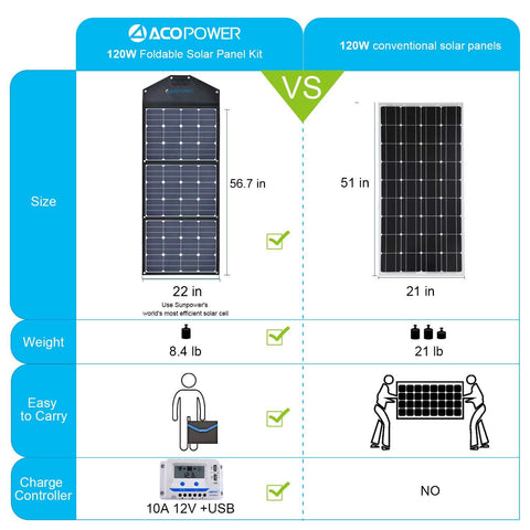 ACOPOWER HYLTK3X40W 120W Portable Solar Panel 12V Foldable Solar Charger with 10A Charge Controller in Suitcase New