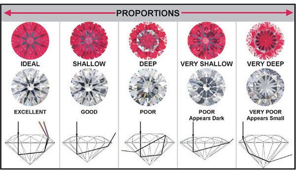 the excellent diamond fancy snipping proportions education for cut brilliance what ideal an are perfect