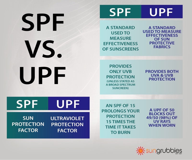 Difference Between SPF and UPF Rating System - Sungrubbies com