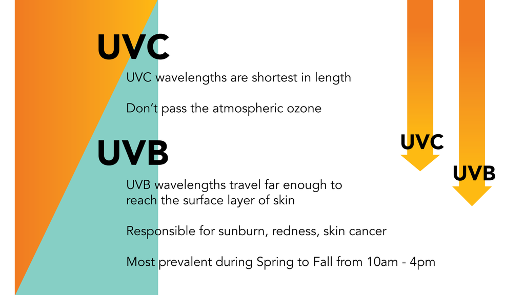 UVC UVB Breakdown Infographic