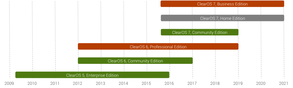 New Years Eve Reminder | ClearOS 5.x Updates Ends Today