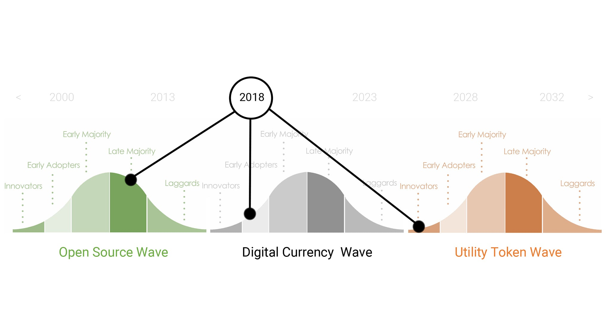 Three Waves Transforming the Information Technology Landscape