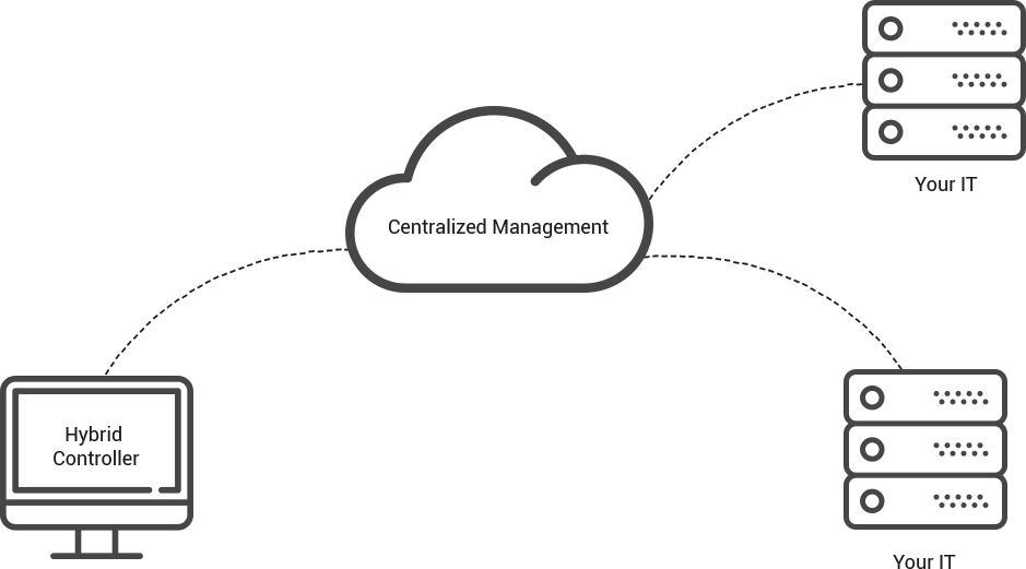 Centralized Manage