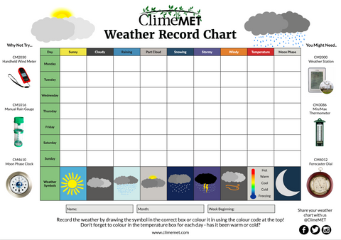 ClimeMET Free Downloadble Weather Activity Chart