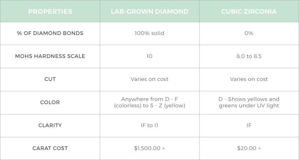 Are lab-created diamonds the same as cubic zirconia? | MiaDonna