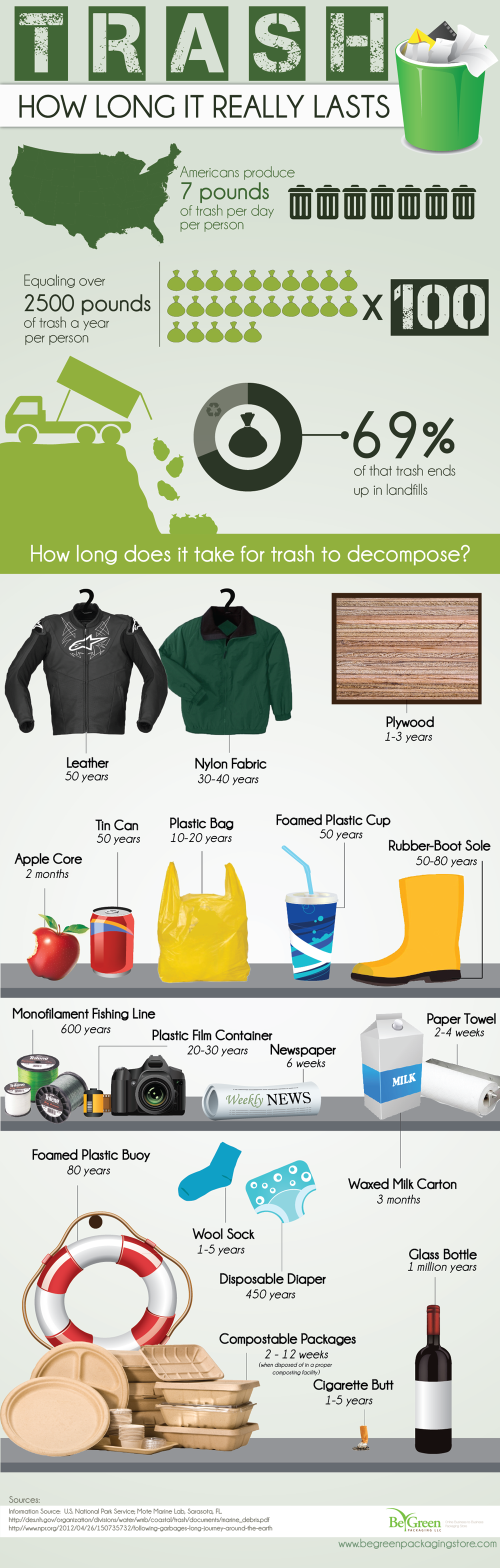 Plastic Waste Decomposition