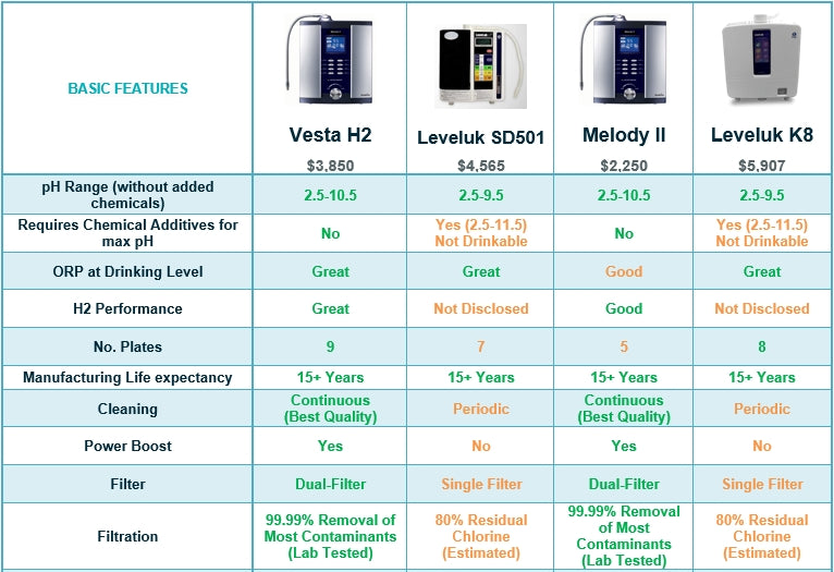 Water-Ionizer-Comparison
